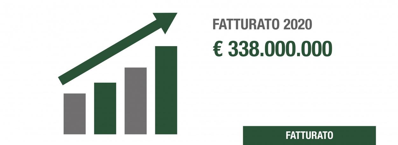 FATTURATO 2020 DAB