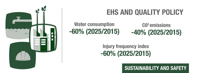 Sustainability & Safety